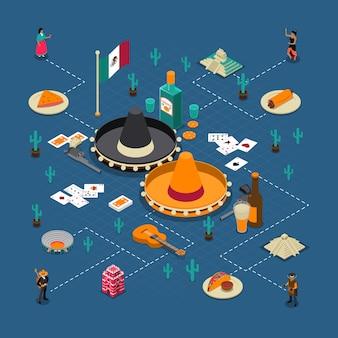 Carteles de diagramas de flujo isométricos de las atracciones turísticas mexicanas