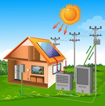Casa del sistema de células solares con estilo de dibujos animados de sol sobre fondo de cielo y prado