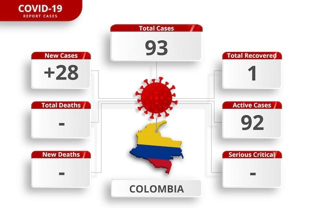 Casos confirmados de coronavirus en colombia. plantilla de infografía editable para la actualización diaria de noticias. estadísticas del virus corona por país.