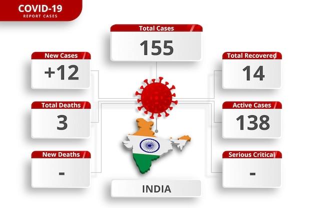 Casos confirmados de coronavirus en india. plantilla de infografía editable para la actualización diaria de noticias. estadísticas del virus corona por país.