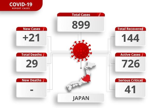 Casos confirmados de coronavirus de japón. plantilla de infografía editable para la actualización diaria de noticias. estadísticas del virus corona por país.