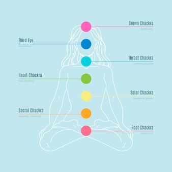 Chakras coloridos del cuerpo