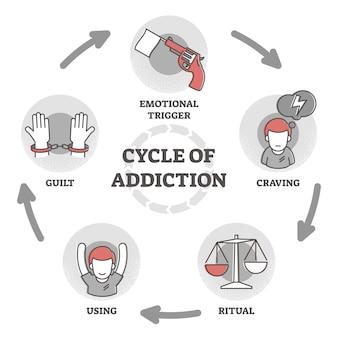 Ciclo de adicción ilustración. diagrama del esquema de explicación del proceso
