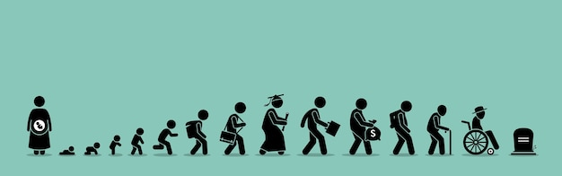 Ciclo de vida y proceso de envejecimiento. persona que crece desde el bebé hasta la vejez.