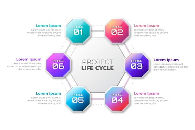 Ciclo de vida del proyecto de gradiente