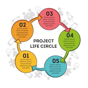 Círculo de vida del proyecto dibujado a mano
