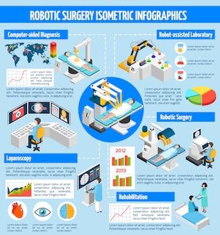 Cirugía robótica infografía isométrica