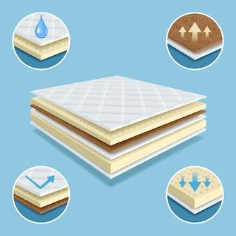 Colchón ortopédico. capas de material colchón confort almohadilla muebles blandos impermeable vector ilustraciones realistas. capa de material de colchón, absorbente suave ortopédico