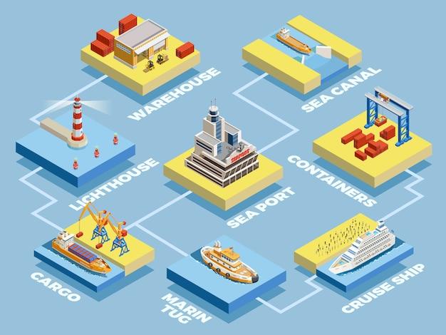 Colección de elementos isométricos del puerto marítimo