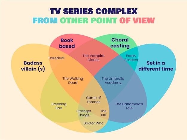 Colorido diagrama de venn complejo de la serie de televisión
