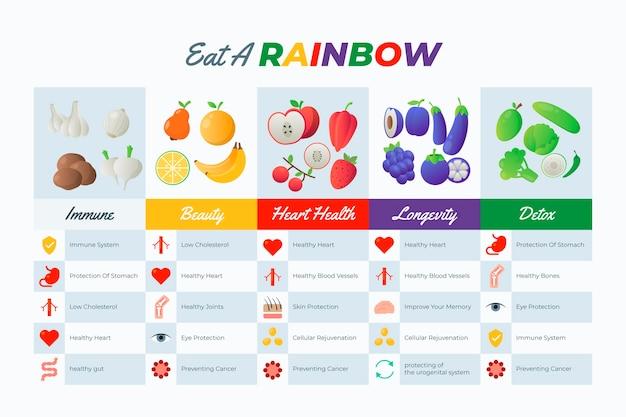 Coma una infografía arcoiris con frutas y verduras.