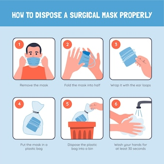 Cómo desechar la mascarilla correctamente