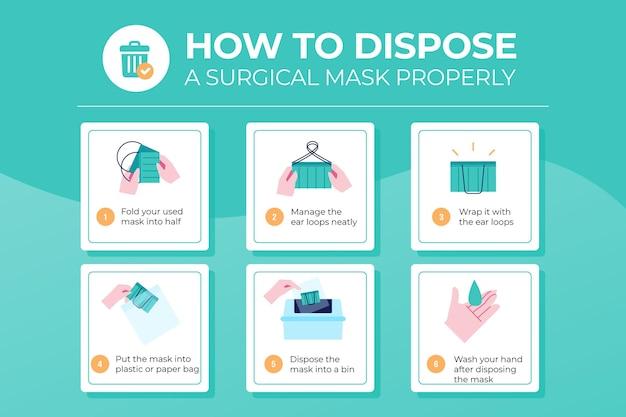 Cómo desechar la mascarilla quirúrgica correctamente