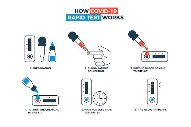 Cómo funciona la prueba covid-19