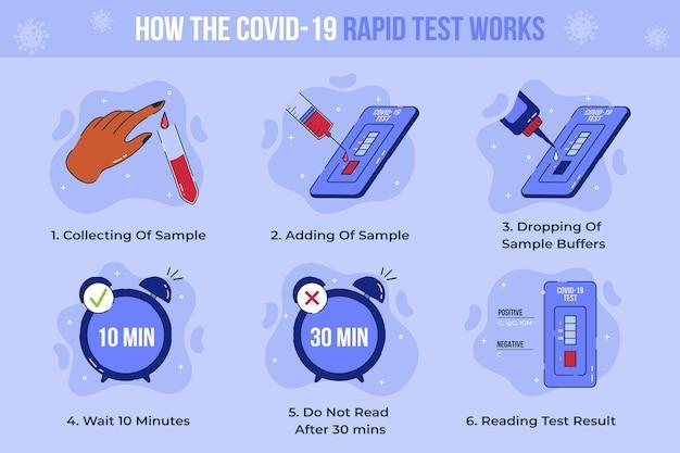 Cómo funciona una prueba covid-19