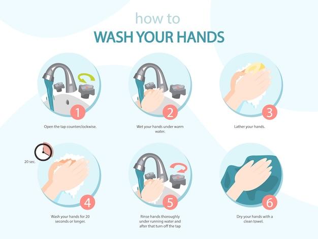 Cómo lavarse las manos con instrucciones de jabón.