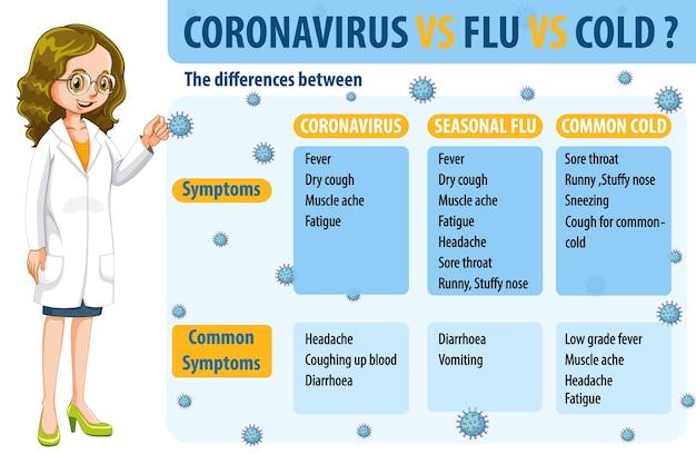 Comparación de coronavirus resfriado y gripe