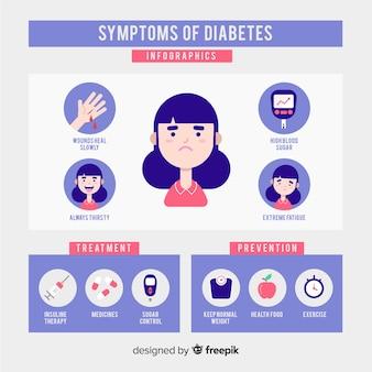 Composición de síntomas de diabetes