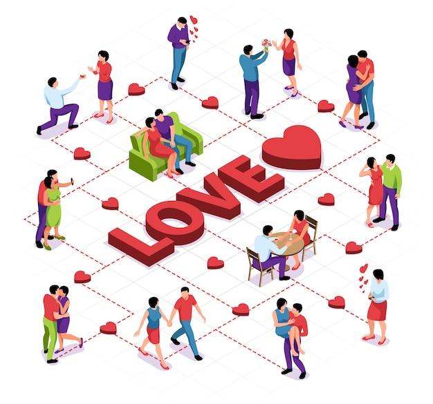 Composición de diagrama de flujo de amor de pareja isométrica con personajes de parejas heterosexuales