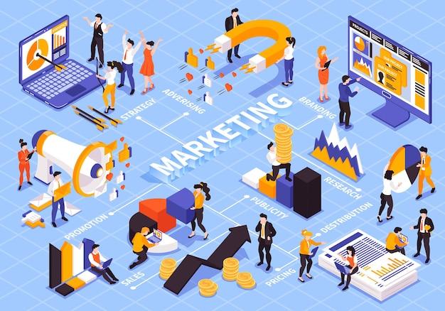Composición de diagrama de flujo de estrategia de marketing isométrica con leyendas de texto personas y elementos de diagrama de gráfico colorido con computadoras