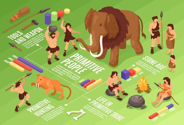 Composición de diagrama de flujo de hombre de las cavernas de personas primitivas isométricas con imágenes relacionadas con la edad de piedra de la humanidad herramientas ilustración de armas