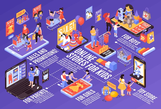 Composición de diagrama de flujo horizontal de compras en línea para niños isométricos con gráficos, leyendas de texto, bienes y padres con niños