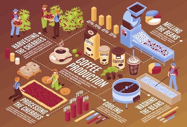 Composición de diagrama de flujo horizontal de producción isométrica de café con plantas de elementos infográficos aislados con empaque de frijoles y personas