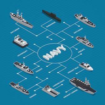 Composición de diagrama de flujo isométrica de barcos militares con diferentes tipos de barcos fragatas cruceros acorazados hovercrafts ilustración vectorial