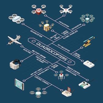 Composición de diagrama de flujo isométrico de drones con imágenes de diferentes modelos de aeronaves y dispositivos para control remoto