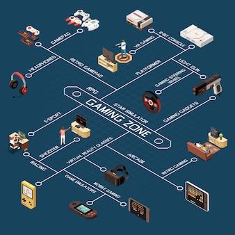 Composición de diagrama de flujo isométrico para jugadores de juegos con imágenes de dispositivos de juegos modernos y antiguos con subtítulos de texto apropiados