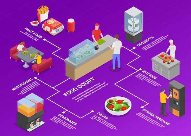 Composición de diagrama de flujo isométrico del patio de comidas con texto editable e imágenes de mostradores con comida y personas