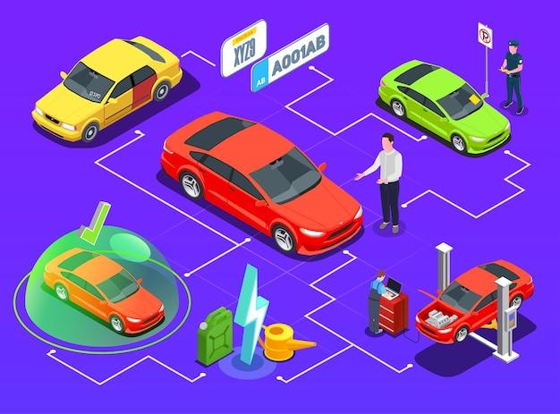 Composición del diagrama de flujo isométrico del uso de la propiedad del automóvil