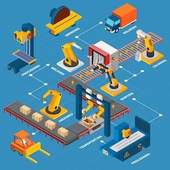 Composición de diagrama de flujo de máquinas industriales