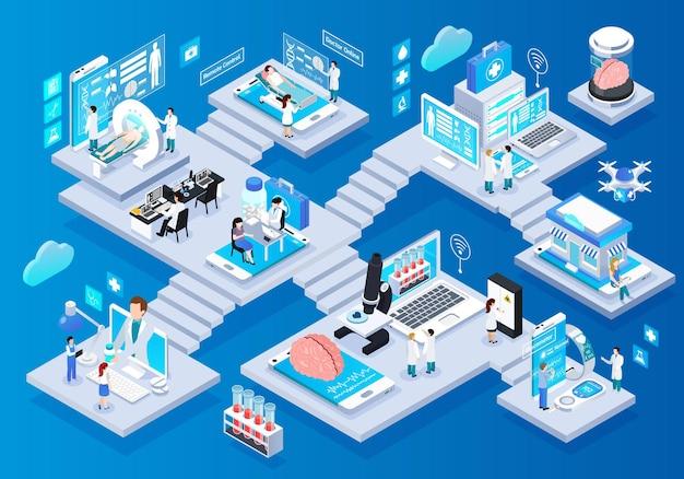 Composición de elementos de infografía isométrica resplandor de telemedicina con dispositivos portátiles inteligentes, control remoto, consultoría, pruebas, recetas