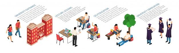 Composición horizontal de educación isométrica con personajes de elementos de aula de jóvenes estudiantes y edificio del campus con texto