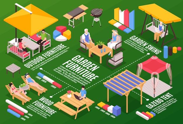 Composición horizontal isométrica de muebles de jardín con elementos gráficos, imágenes de césped y leyendas de texto combinadas en un diagrama de flujo