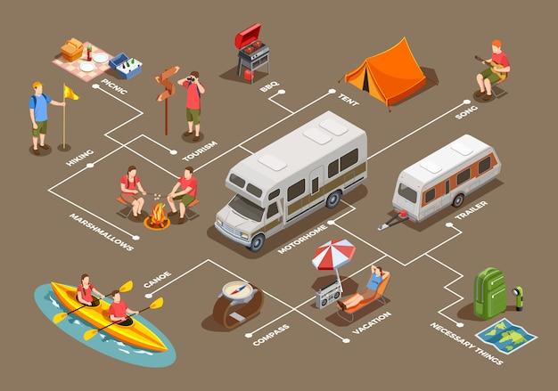 Composición de iconos isométricos para acampar senderismo con imágenes de carpas, remolques de casas rodantes y personajes de personas