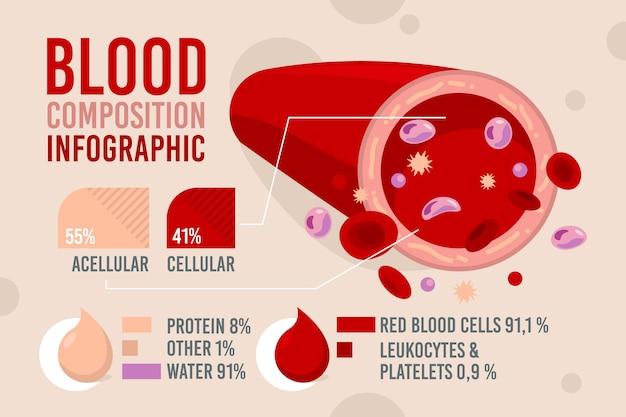 Composición de la infografía de sangre.