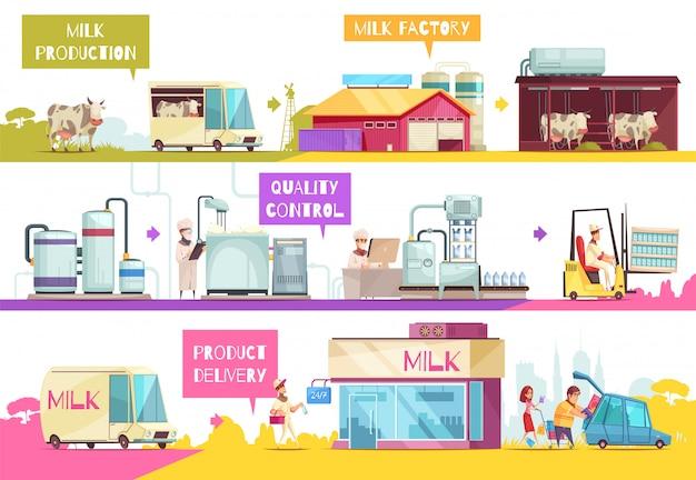 Composición de infografías de producción de leche