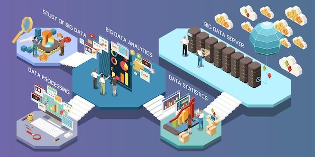 Composición isométrica de análisis de big data con estudio de estadísticas de servidor de big data e ilustración de descripciones de procesamiento