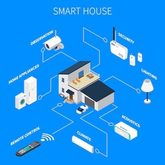 Composición isométrica de la casa inteligente