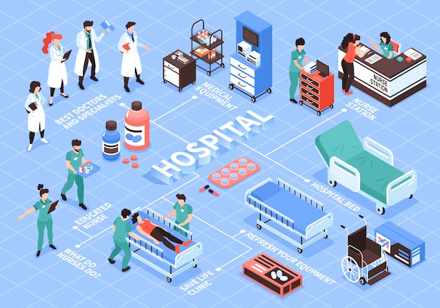 Composición isométrica del diagrama de flujo del hospital con caracteres humanos aislados de médicos enfermera e imágenes de equipos médicos ilustración vectorial