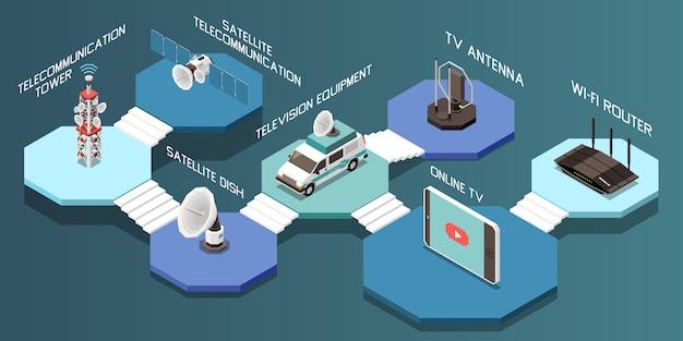 Composición isométrica con diferentes dispositivos de telecomunicaciones y equipos de televisión 3d ilustración vectorial