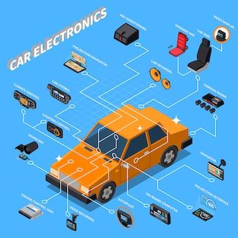 Composición isométrica de la electrónica del automóvil