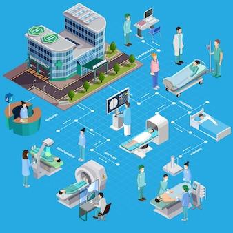 Composición isométrica de equipos médicos con edificio hospitalario y personas con instalaciones terapéuticas y de diagnóstico.
