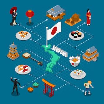 Composición isométrica de japón