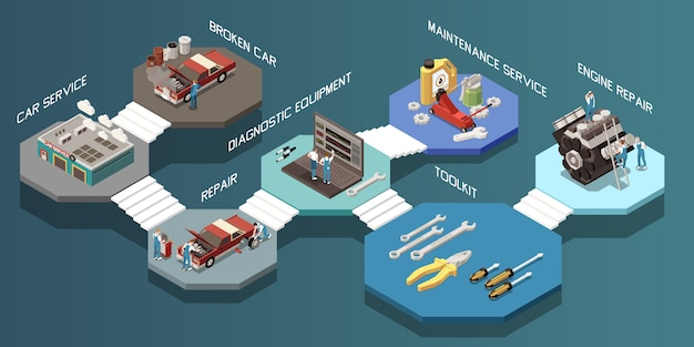 Composición isométrica del servicio del automóvil con kit de herramientas de equipo de diagnóstico de reparación de servicio de automóvil roto e ilustración de pasos de reparación del motor