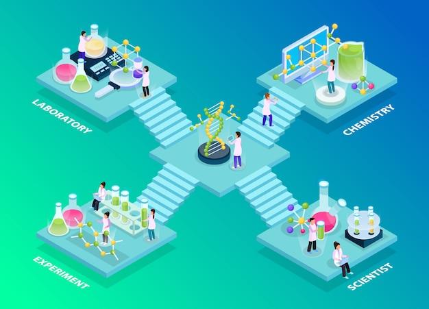 Composición de resplandor isométrico de investigación científica con plataformas y personajes humanos de científicos con imágenes de probetas