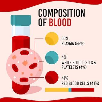Composición de sangre con imagen y texto.