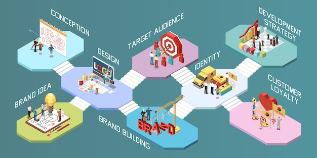Composiciones de concepto isométrico de marca con diseño de logotipo idea identidad audiencia objetivo loalty